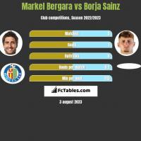 Markel Bergara vs Borja Sainz h2h player stats