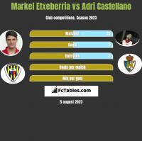 Markel Etxeberria vs Adri Castellano h2h player stats