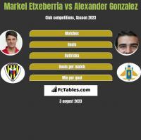 Markel Etxeberria vs Alexander Gonzalez h2h player stats