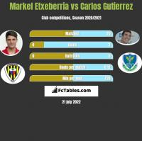 Markel Etxeberria vs Carlos Gutierrez h2h player stats