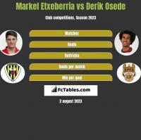 Markel Etxeberria vs Derik Osede h2h player stats