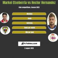 Markel Etxeberria vs Hector Hernandez h2h player stats