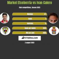 Markel Etxeberria vs Ivan Calero h2h player stats