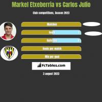 Markel Etxeberria vs Carlos Julio h2h player stats