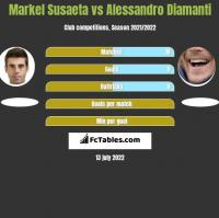 Markel Susaeta vs Alessandro Diamanti h2h player stats