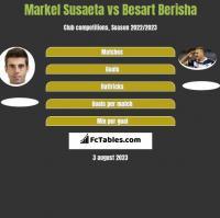 Markel Susaeta vs Besart Berisha h2h player stats