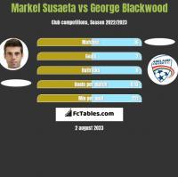 Markel Susaeta vs George Blackwood h2h player stats