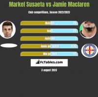 Markel Susaeta vs Jamie Maclaren h2h player stats