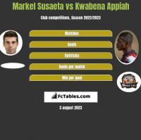 Markel Susaeta vs Kwabena Appiah h2h player stats
