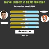 Markel Susaeta vs Nikola Mileusnic h2h player stats