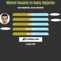Markel Susaeta vs Ramy Najjarine h2h player stats