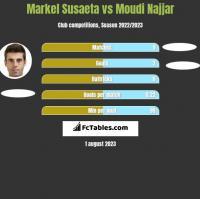 Markel Susaeta vs Moudi Najjar h2h player stats