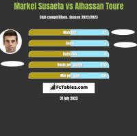 Markel Susaeta vs Alhassan Toure h2h player stats