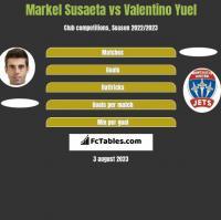 Markel Susaeta vs Valentino Yuel h2h player stats