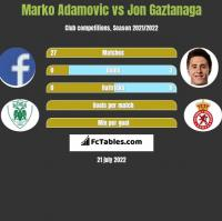Marko Adamovic vs Jon Gaztanaga h2h player stats