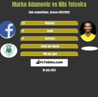 Marko Adamovic vs Nils Teixeira h2h player stats