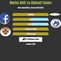 Marko Alvir vs Aleksei Tataev h2h player stats