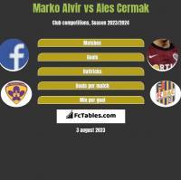 Marko Alvir vs Ales Cermak h2h player stats