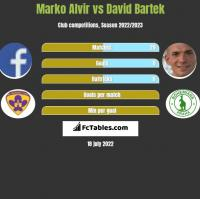 Marko Alvir vs David Bartek h2h player stats