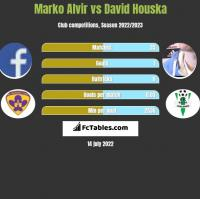 Marko Alvir vs David Houska h2h player stats