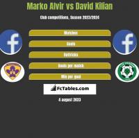 Marko Alvir vs David Kilian h2h player stats