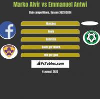 Marko Alvir vs Emmanuel Antwi h2h player stats