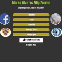 Marko Alvir vs Filip Zorvan h2h player stats