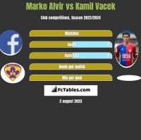Marko Alvir vs Kamil Vacek h2h player stats