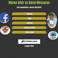 Marko Alvir vs Karol Meszaros h2h player stats