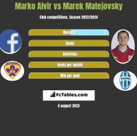 Marko Alvir vs Marek Matejovsky h2h player stats