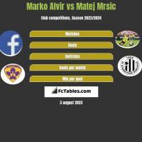 Marko Alvir vs Matej Mrsic h2h player stats