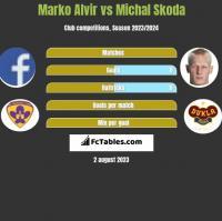 Marko Alvir vs Michal Skoda h2h player stats