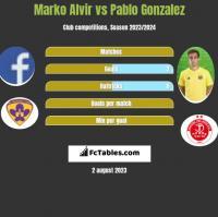 Marko Alvir vs Pablo Gonzalez h2h player stats