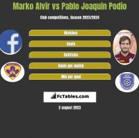 Marko Alvir vs Pablo Joaquin Podio h2h player stats