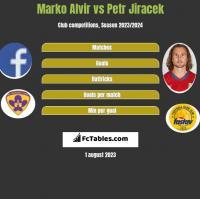 Marko Alvir vs Petr Jiracek h2h player stats