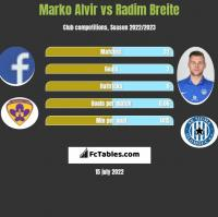 Marko Alvir vs Radim Breite h2h player stats