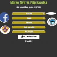 Marko Alvir vs Filip Havelka h2h player stats