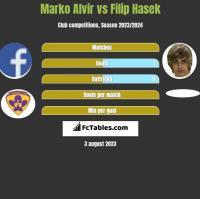 Marko Alvir vs Filip Hasek h2h player stats