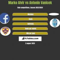 Marko Alvir vs Antonin Vanicek h2h player stats