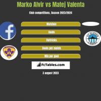 Marko Alvir vs Matej Valenta h2h player stats