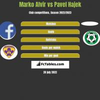 Marko Alvir vs Pavel Hajek h2h player stats