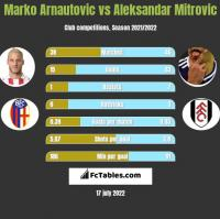 Marko Arnautovic vs Aleksandar Mitrovic h2h player stats