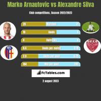 Marko Arnautovic vs Alexandre Silva h2h player stats