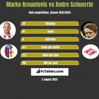 Marko Arnautovic vs Andre Schuerrle h2h player stats