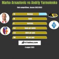 Marko Arnautovic vs Andrij Jarmołenko h2h player stats