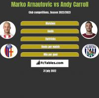 Marko Arnautovic vs Andy Carroll h2h player stats