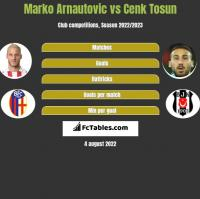 Marko Arnautovic vs Cenk Tosun h2h player stats