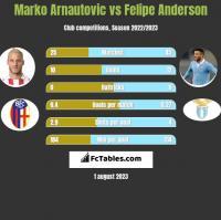 Marko Arnautovic vs Felipe Anderson h2h player stats