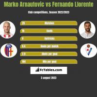 Marko Arnautovic vs Fernando Llorente h2h player stats
