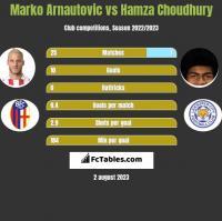 Marko Arnautovic vs Hamza Choudhury h2h player stats